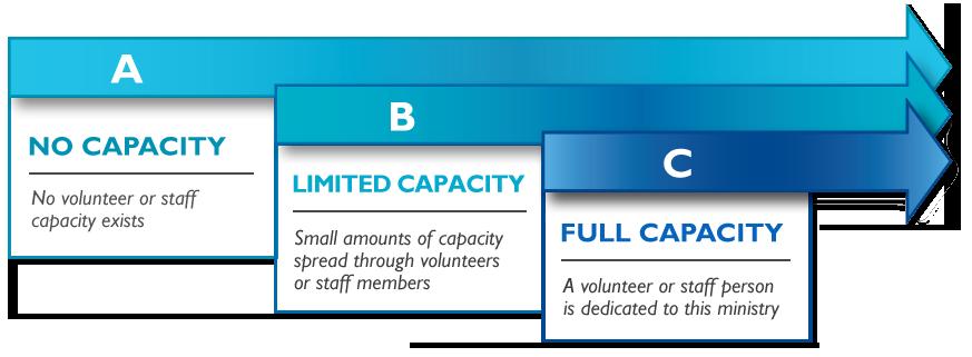 Capacity Scale